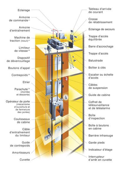 lift 2 dans Ascenseurs presascenseurs