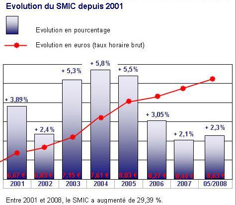 smic 2008 dans Consomation smic2001
